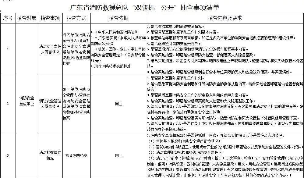 """东莞市消防救援支队2020年11月份""""双随机一公开""""消防监督抽查计划公开"""