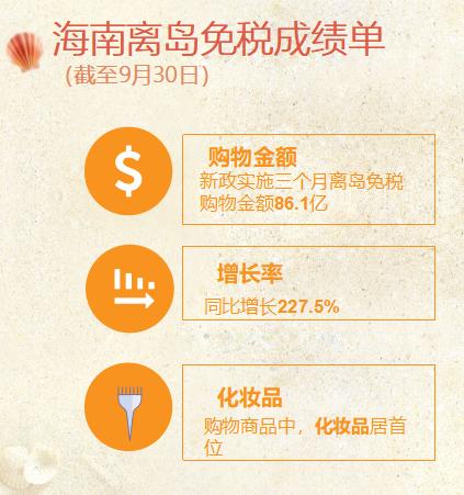 华美平台:岛免税同比增227华美平台5图片