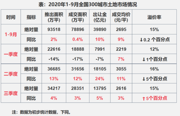 1~9月300城土地市场供求两端同比微增 出让金总额上涨近一成