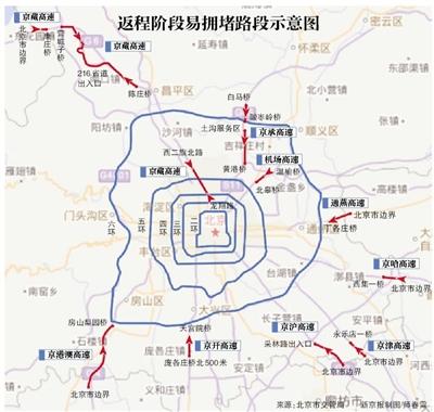 今天16时起高速路进京易堵车图片