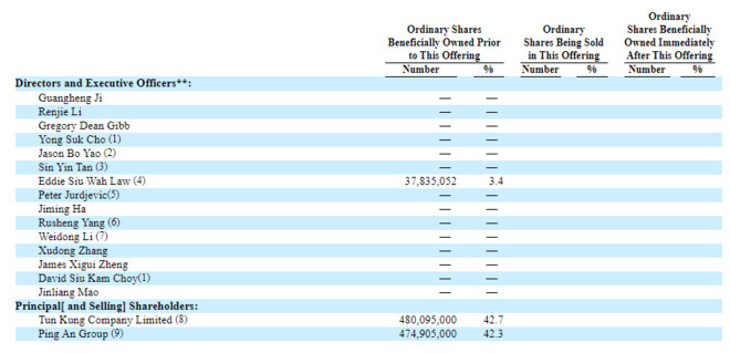 陆金所上市确定!已在美递交招股书,上轮融资估值已超2500亿,平安集团持股42.3%