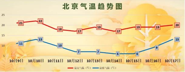 今日寒露秋意渐浓,未来三天北京天气还有个坏消息图片