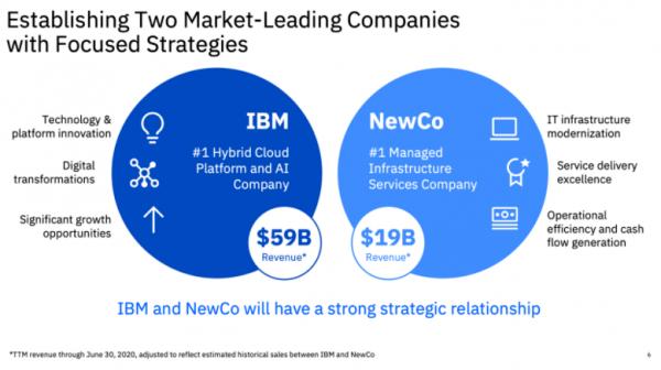 IBM将拆分其基础架构托管服务部门,以便专注于Red Hat和混合云