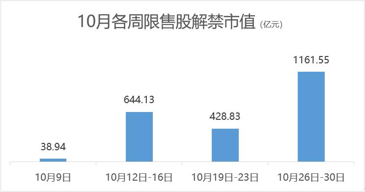 10月超2200亿市值限售股上市 破发的渝农商行解禁规模居首