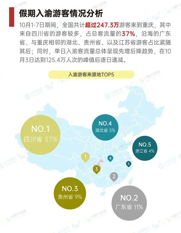 这个假期,哪里人爱来重庆打卡?重庆人出游又去哪了?图片
