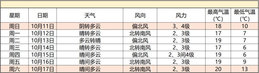 北京地區10月11日-17日天氣預報。圖/北京市氣象臺