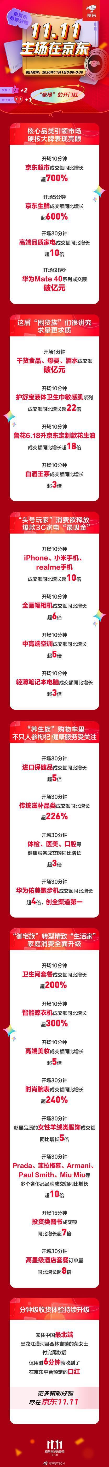 京东11.1首日 5G手机成交额同比增长超10倍