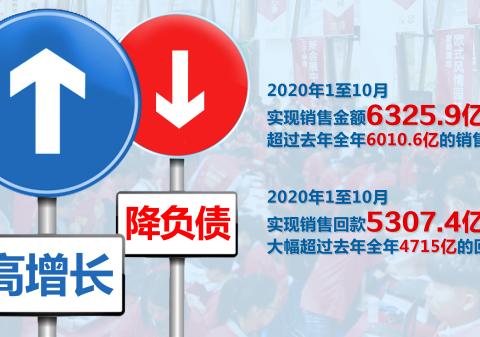 中国恒大前10月实现销售金额6326亿,已超过去年全年