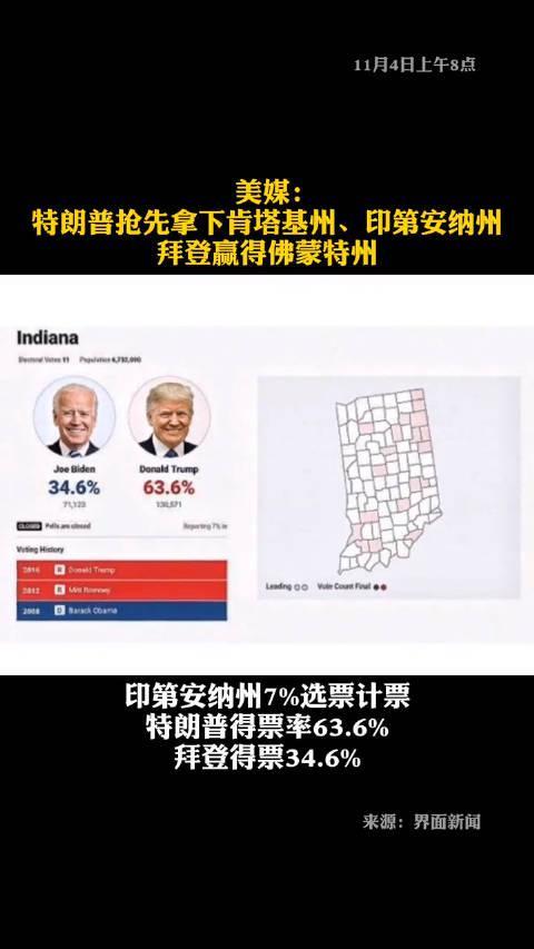 美媒:特朗普抢先拿下肯塔基州、印第安纳州……
