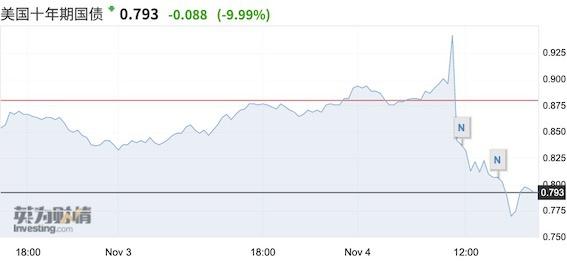 全球市场过山车 人民币跌近千点后转涨