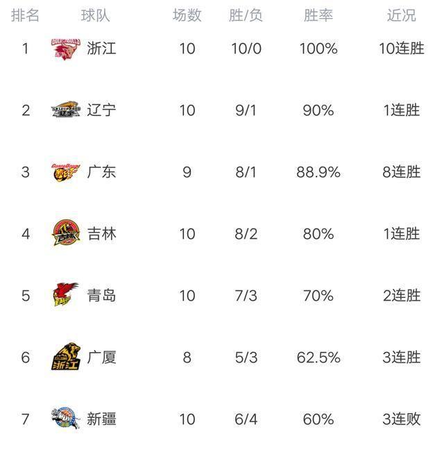 CBA最新积分榜:浙江惊险10连胜,辽宁屠杀广州,江苏力克天津!