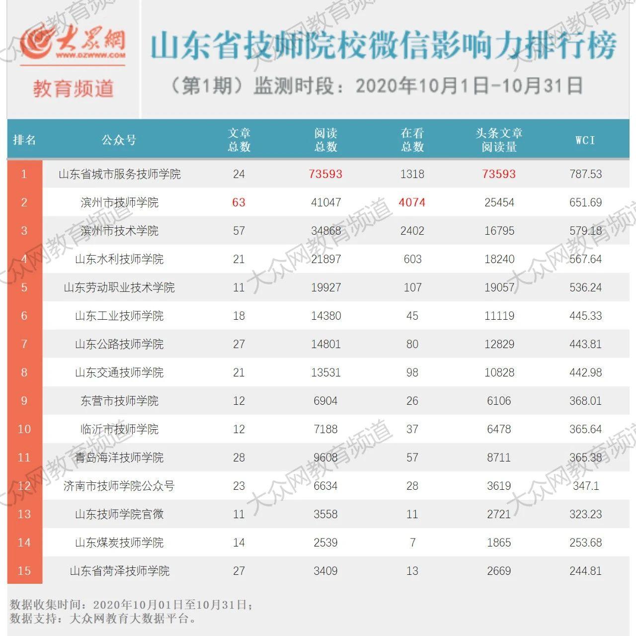 山东省技师院校微信影响力哪家强?首期排行榜出炉~(2020年10月份榜单)