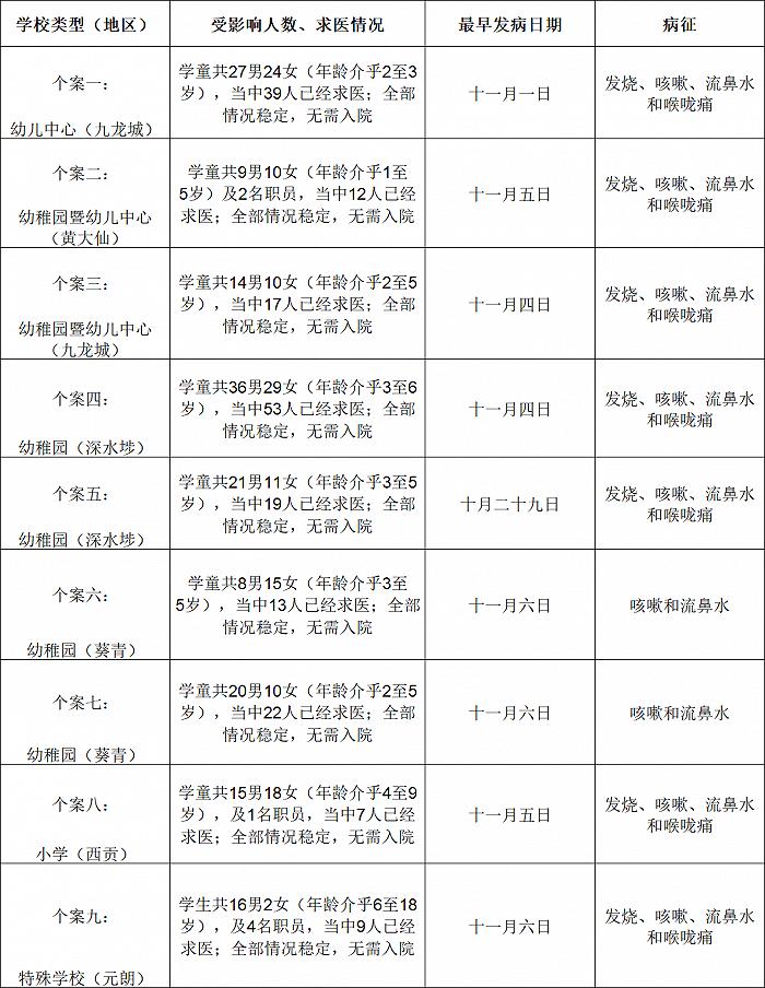 香港9间学校暴发上呼吸道感染个案 涉及近300名学童图片