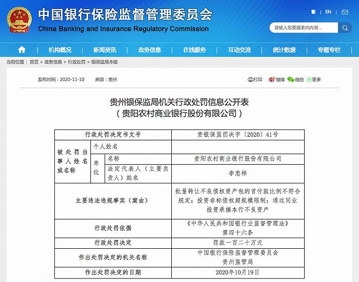 22张罚单!贵阳农商行被罚超600万 涉同业投资承接本行不良等问题