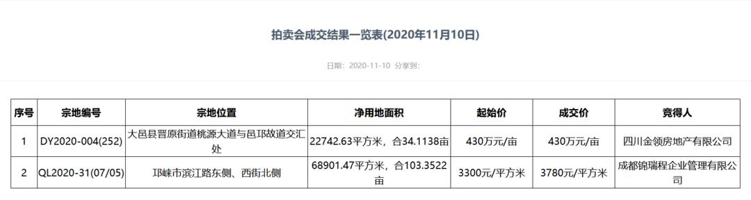蓉城地事55丨大邑县、邛崃市分别成交一宗住兼商用地