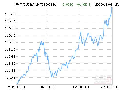 华夏能源革新股票净值上涨1.92% 请保持关注