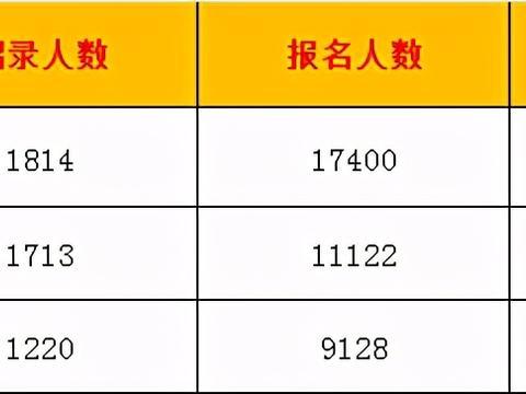 选调生录用名单,四川一所高校9%考生入围,网友:母校真棒