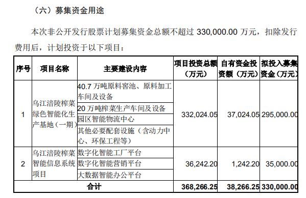 涪陵榨菜重报33亿定增预案:欲将产能翻倍 董事长退出认购