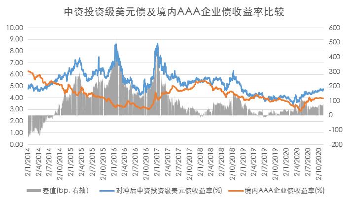 中国境内外投资级/高收益债券收益对比(2020.11.10)