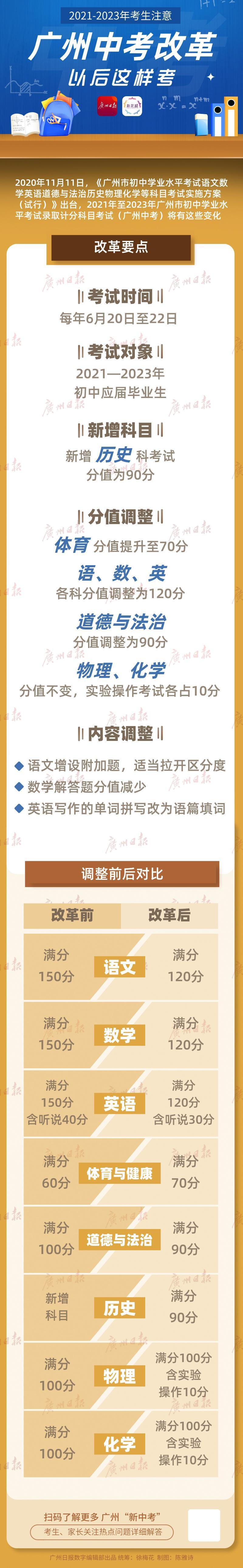 """广州""""新中考""""方案公布:新增历史科 体育分值提高至70分图片"""