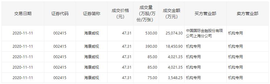 海康威视现5笔大宗交易 二股东龚虹嘉年内套现70亿元