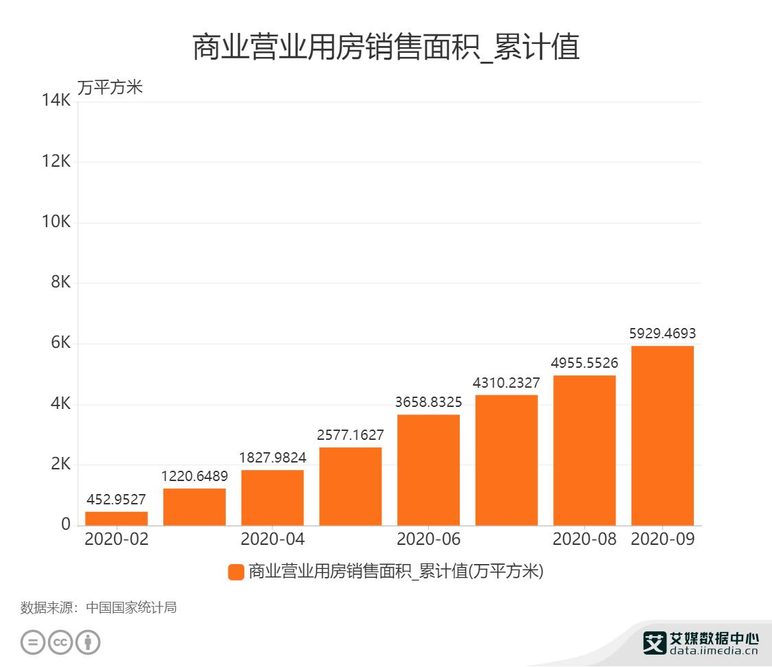 房地产行业数据分析:2020年9月中国商业营业用房销售面积为5929.4693万平方米