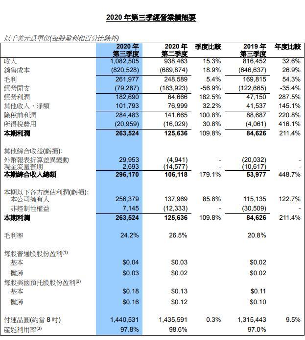 中芯国际三季度营收超10亿美元 出口管制对公司影响可控