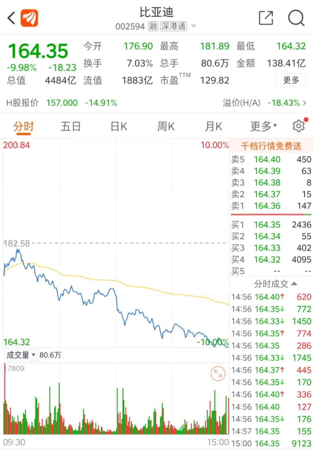 """双十一,5000亿比亚迪股价""""打折""""逼近跌停!"""