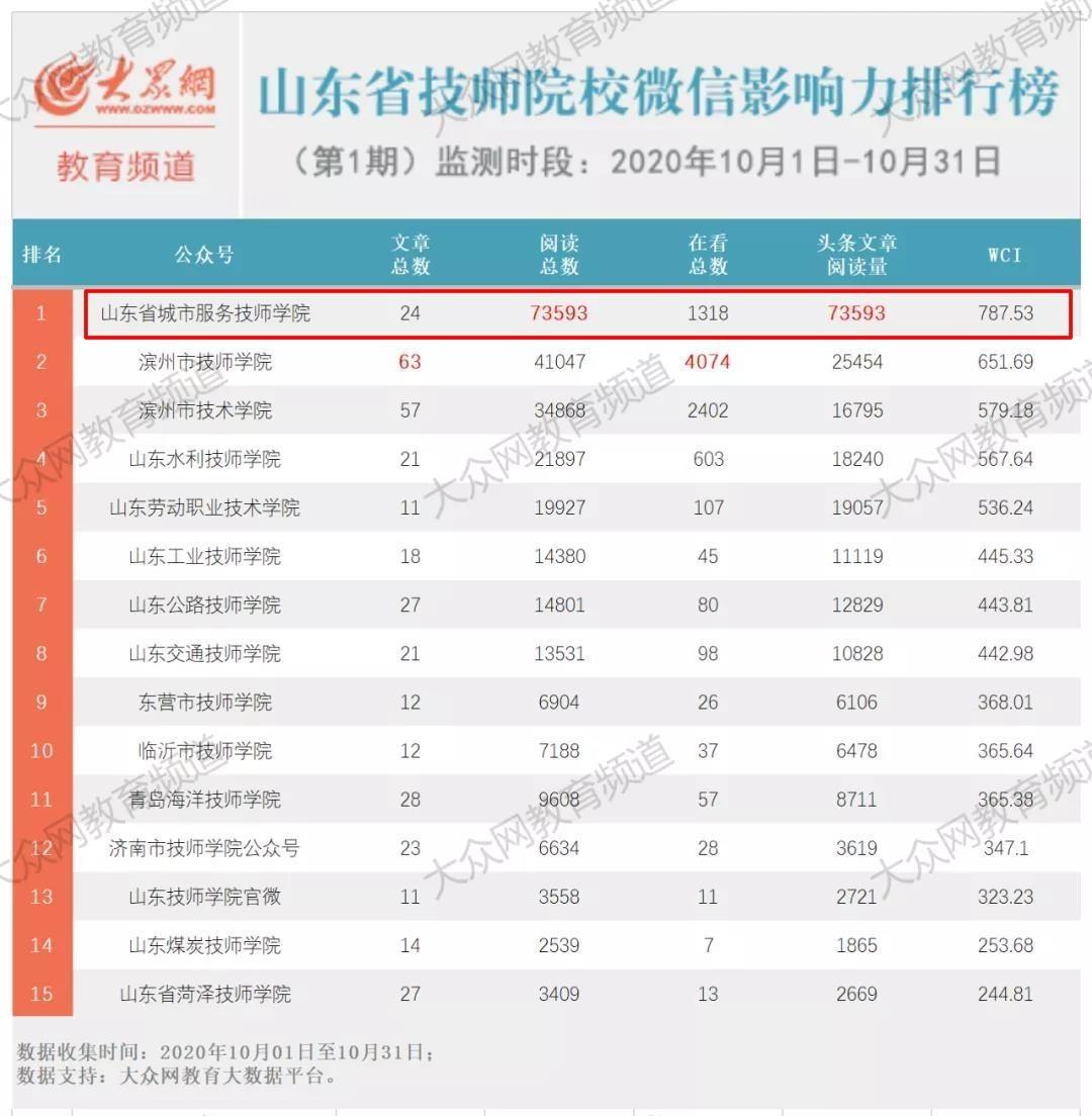 鲁商集团省城市学院获山东省技师院校微信影响力排行榜第一名
