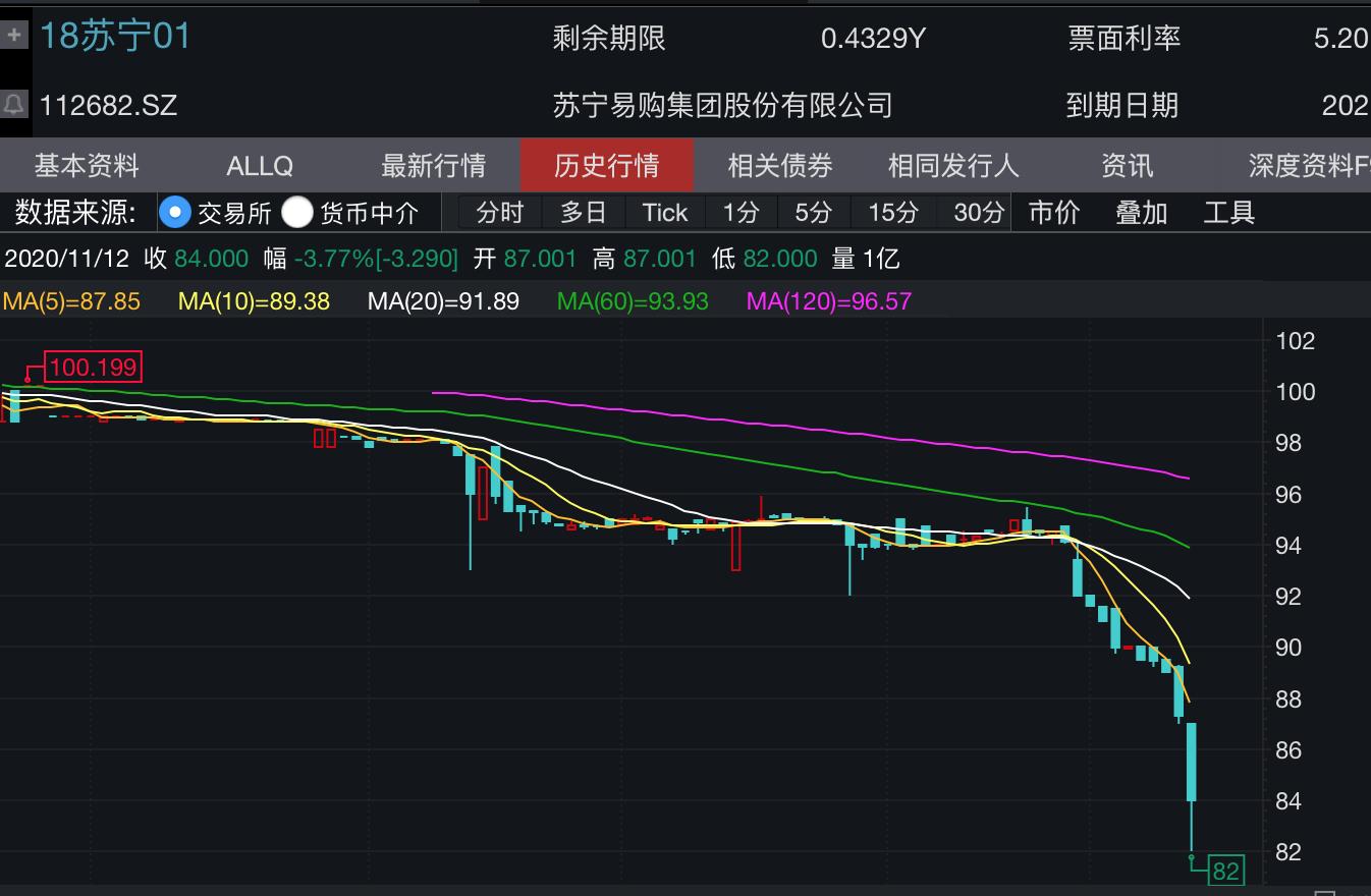 苏宁10亿购回债券:增强投资者信心 促进公司长期稳