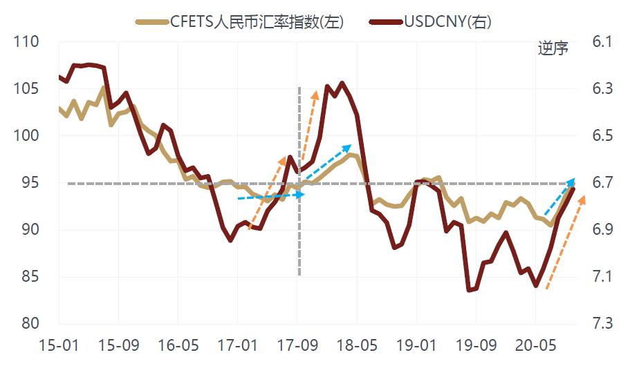 敦和资管徐小庆:人民币升值周期开启 要特别留意低估值金融股机会
