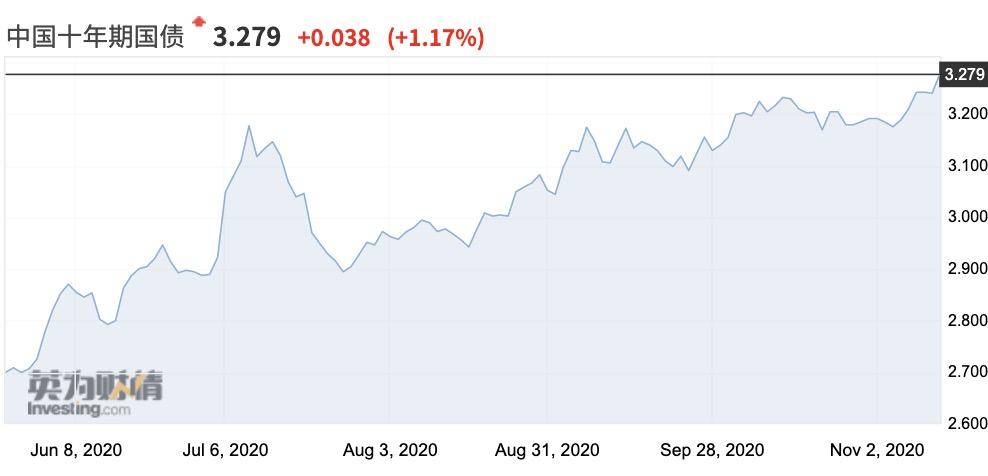 10月金融数据显示经济向好 阴跌半年的债市仍陷泥潭?