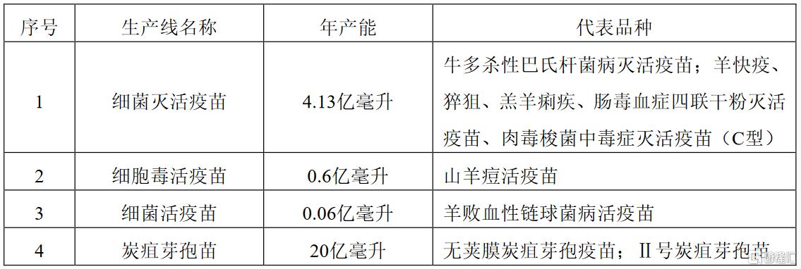 现代制药(600420.SH):青海生物药品厂通过了兽药GMP验收并取得证书
