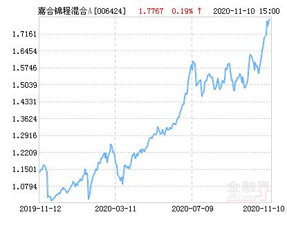嘉合锦程混合A基金最新净值跌幅达1.62%