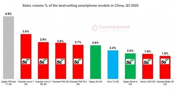 中国畅销手机排名:华为Mate30倒数,iPhone11拿下销量冠军