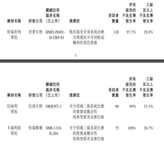 """药品不良反应97.7%?君实生物遭自媒体""""空袭"""" 公司紧急澄清"""