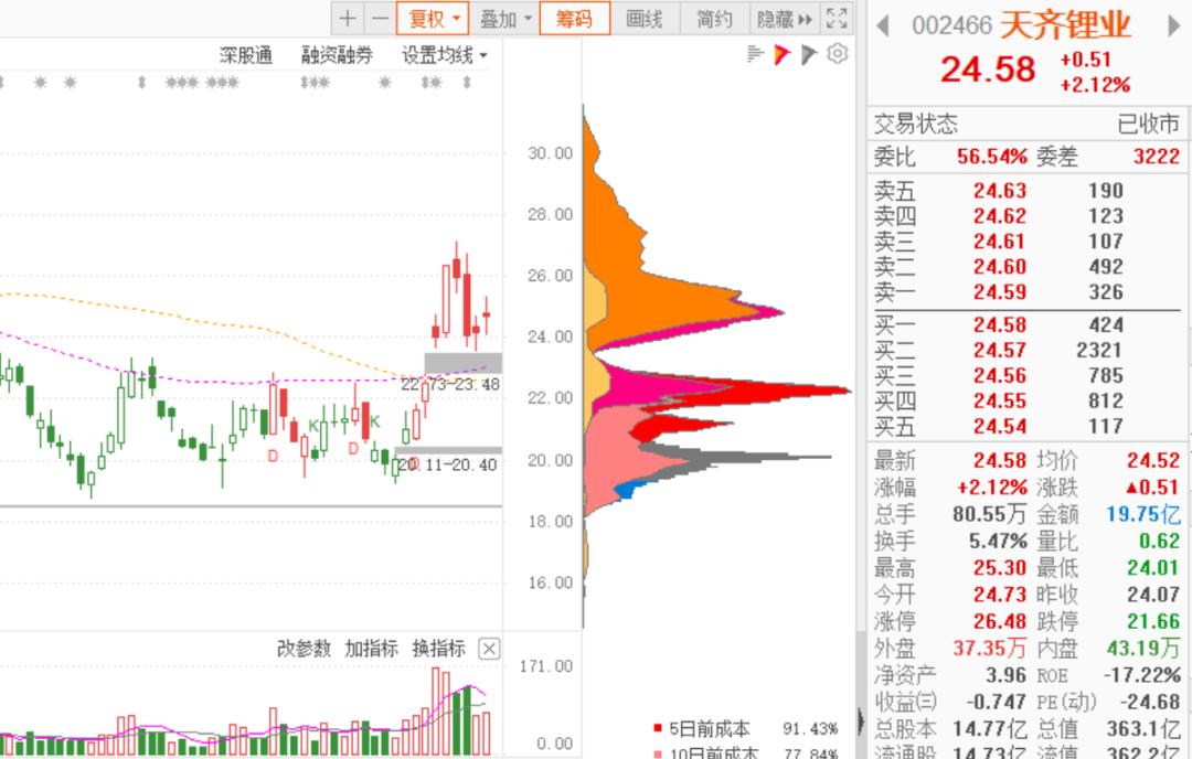 白马股出事:天齐锂业自曝或无法大额还债,控股股东同步精准减持