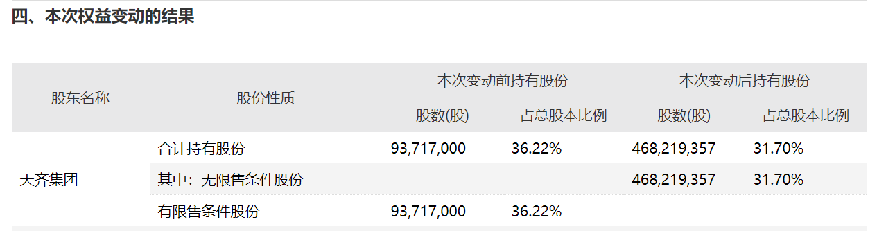 """百亿债务爆雷""""前夜"""" 天齐锂业大股东执意套现14亿有何玄机?"""