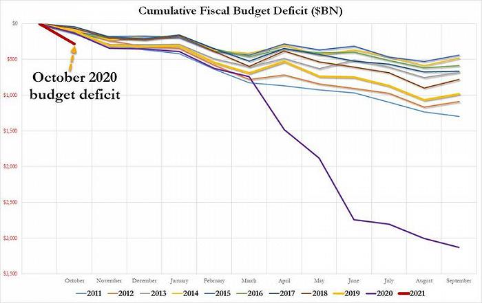 """另一场""""危机""""迫在眉睫:美联储2021年每月QE规模需扩大一倍"""