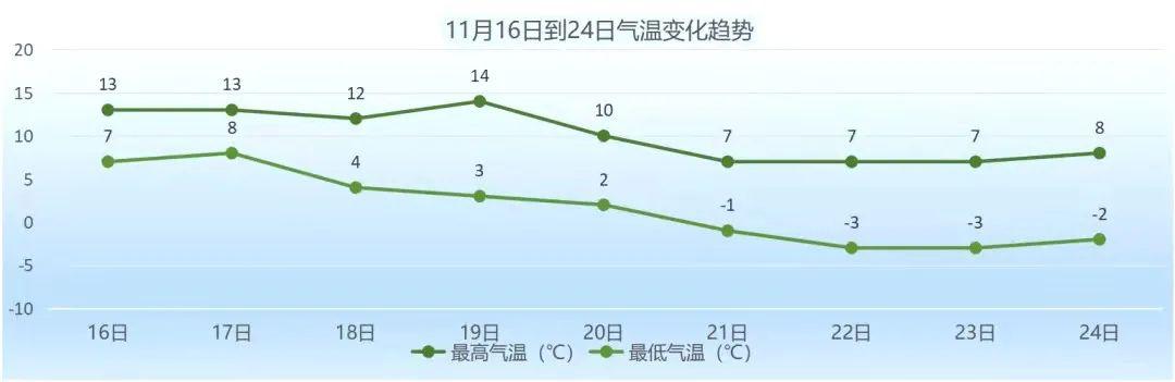 气温将大降10℃,北京发布今冬首个供热预警图片