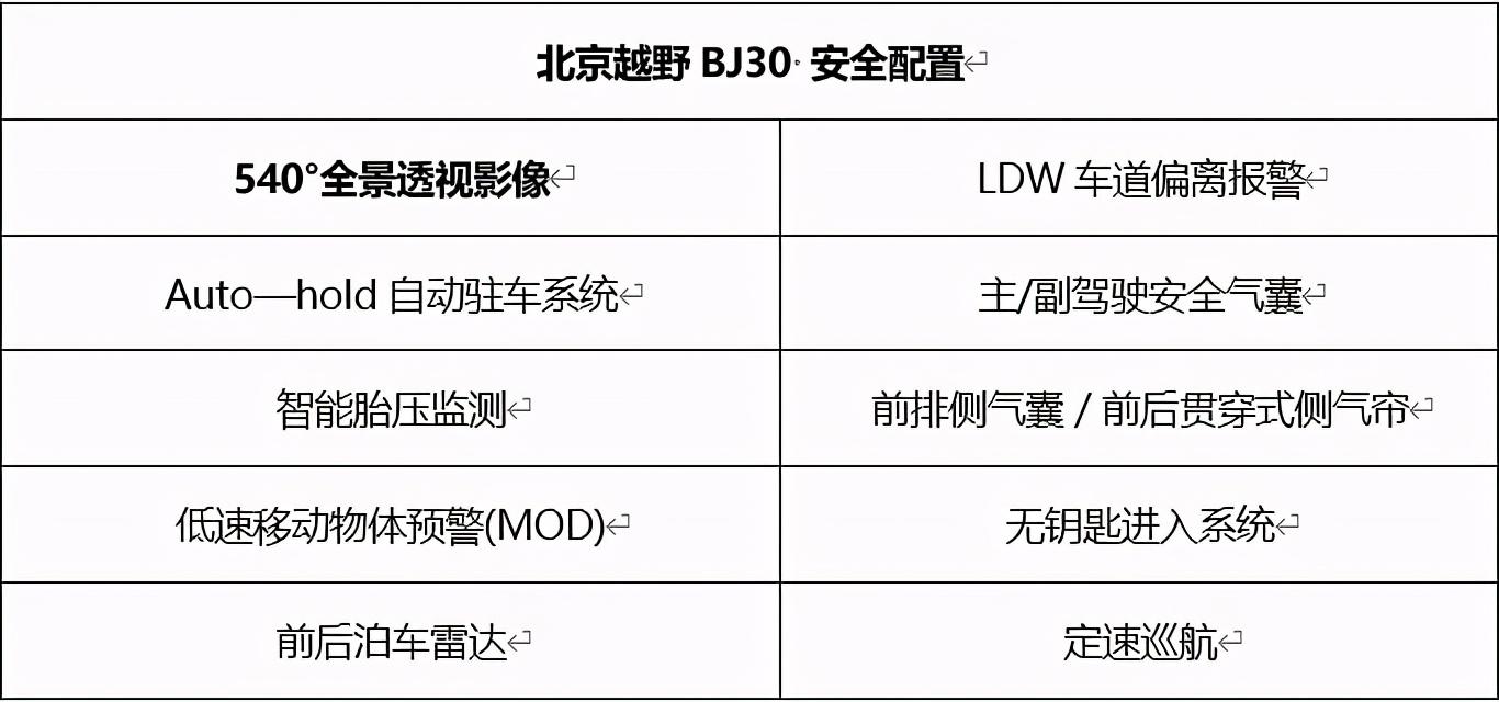 """""""小弟""""同样强悍,18日预售的北京越野BJ30有哪些看点?"""