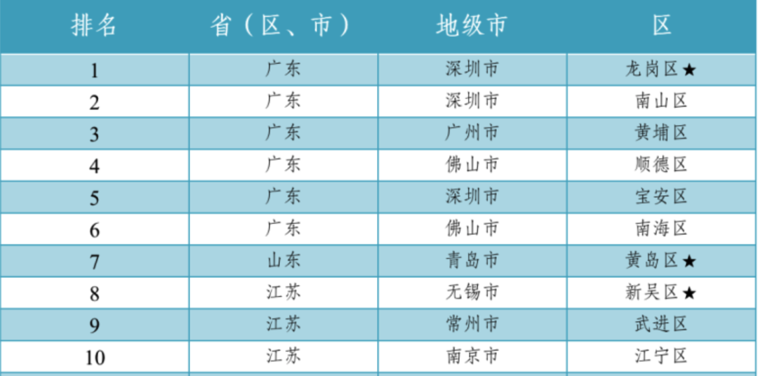 2020中国百强镇GDP_近十年中国gdp增长图