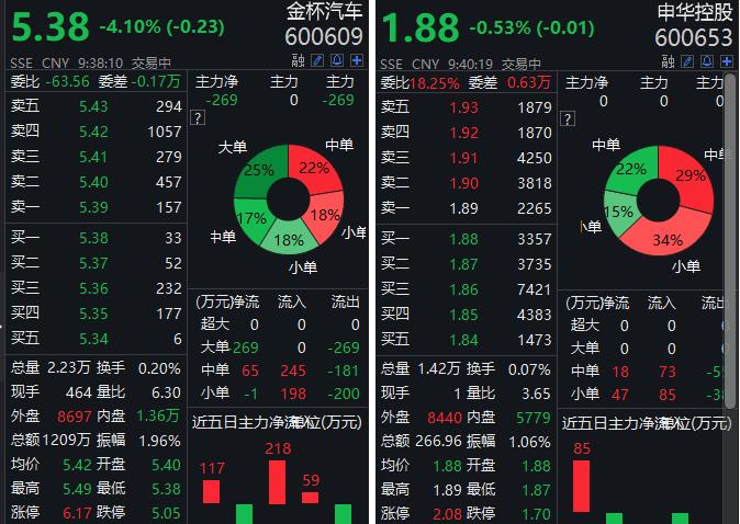 间接控股股东华晨集团被申请重整 申华控股、金杯汽车低开