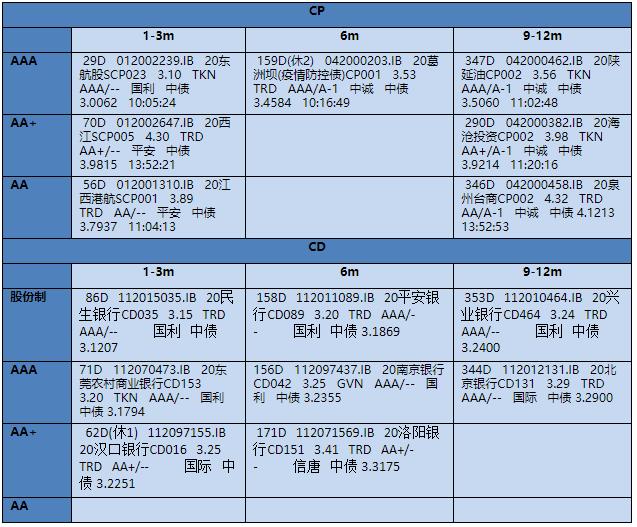 【银华基金】交易日报 2020-11-16