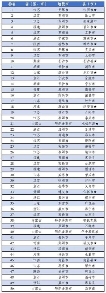 2020年中国工业百强县(市)榜单出炉,宁波慈溪、余姚上榜