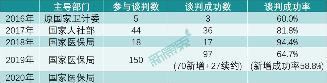 """医保谈判:中国特色""""医保""""悬崖!"""