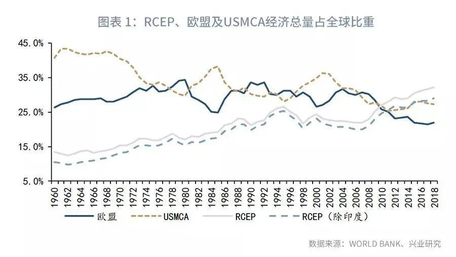 RCEP签了,全球最大自贸区是怎么回事?