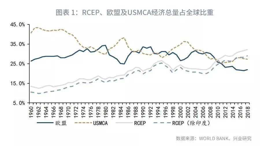 鲁政委:RCEP将加速重构全球贸易格局
