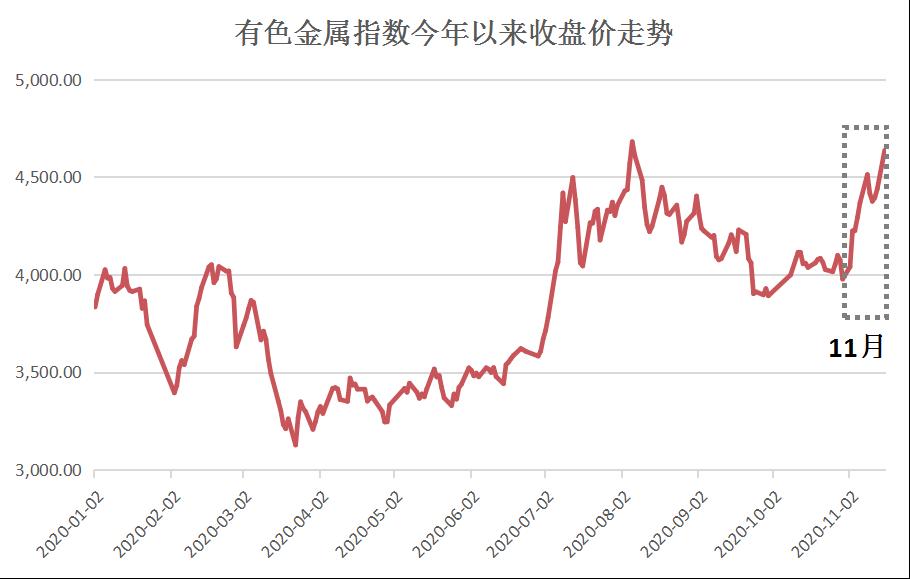 再次大涨!近期有色金属指数表现强势,为什么?还有机会吗?