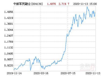 中邮军民融合灵活配置混合基金最新净值涨幅达2.71%